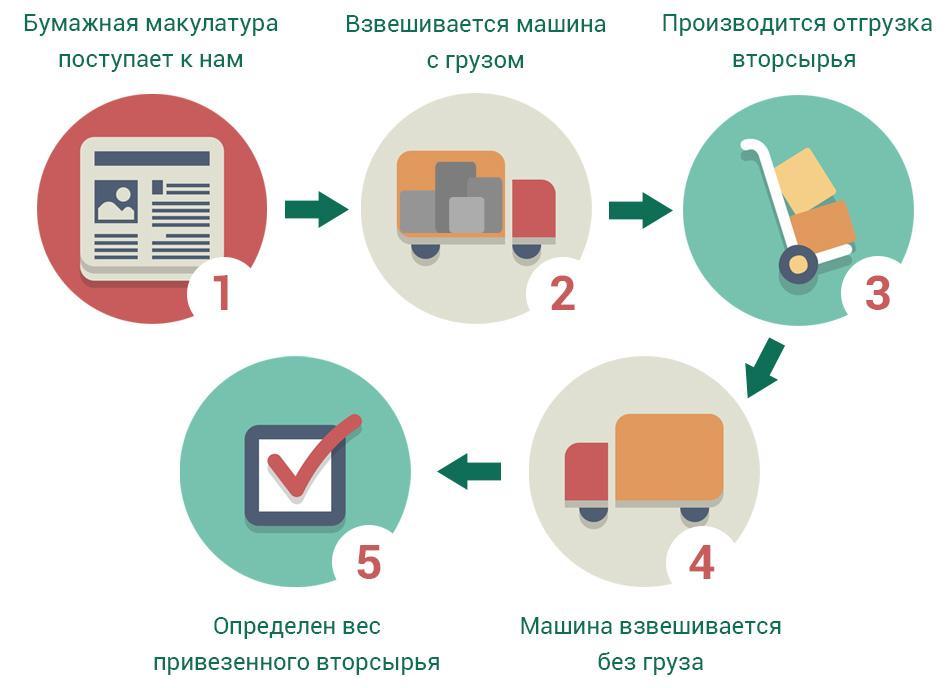 Состав макулатуры бумаги группа макулатура в москве